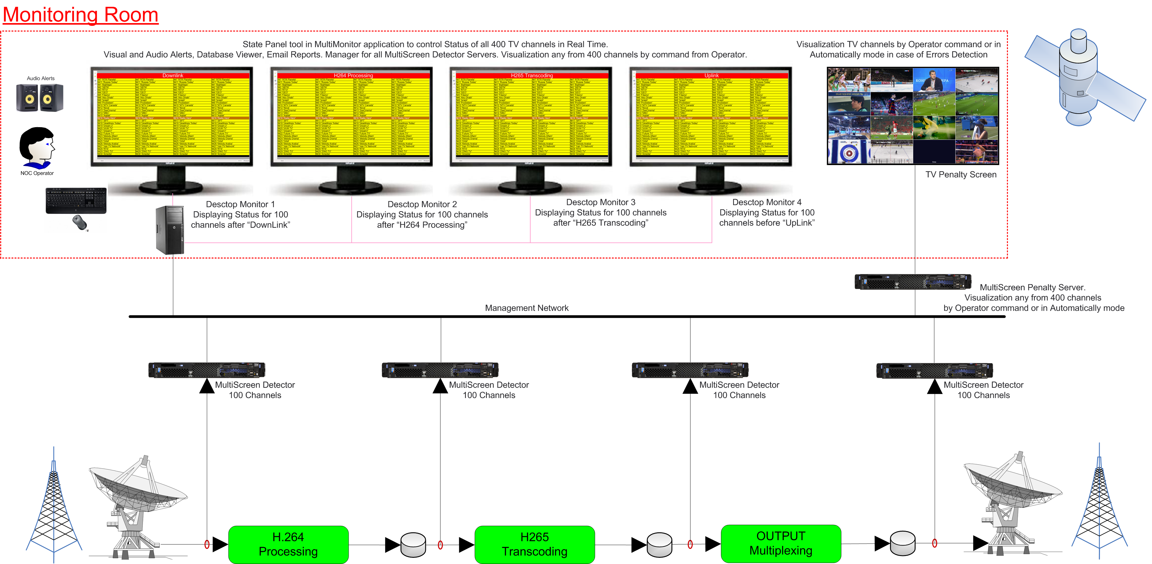 Basic diagram for MultiScreen Detector - monitoring at different processing  points of DVB signal