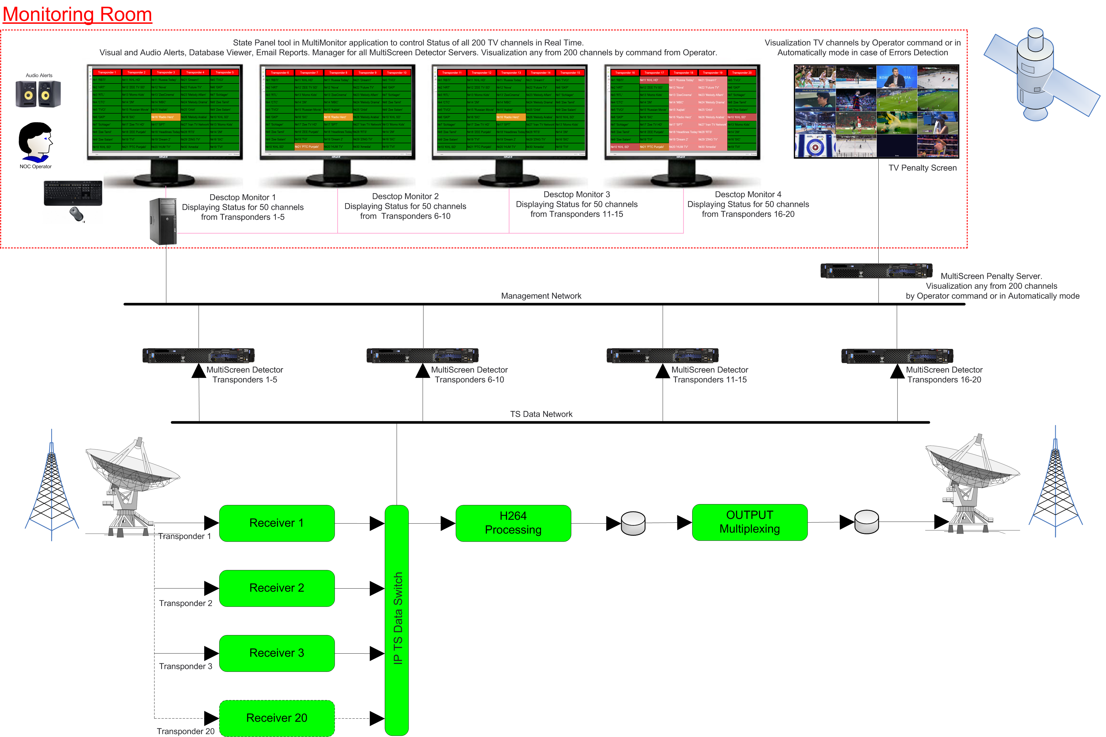 Detector For Dvb Ts Errors Monitoring Solutions And Multiviewers H 264 Block Diagram Basic Shows Of 20 Transponders