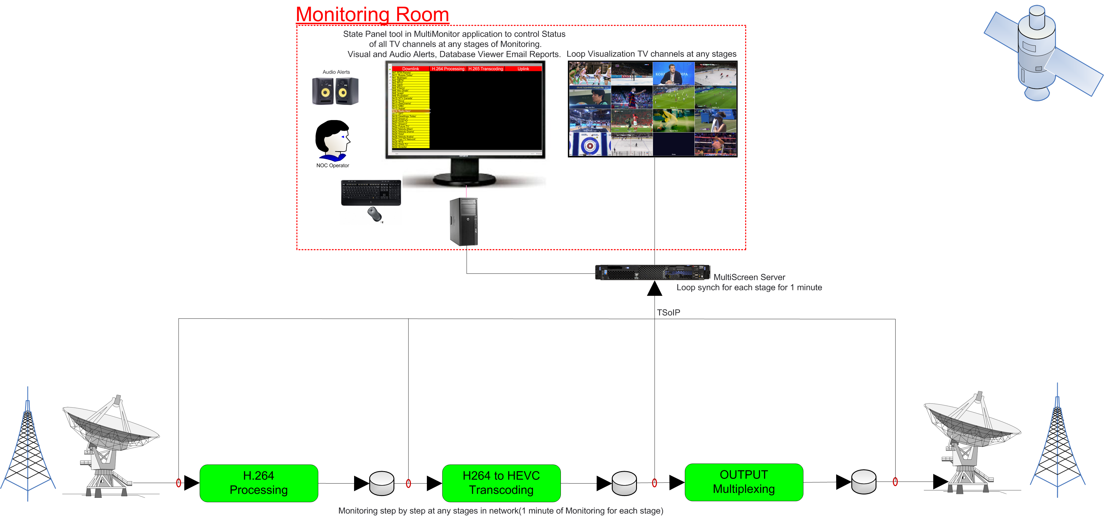Scanner for TS Errors - Monitoring Solutions and
